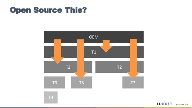 Open Source This? OEM T2 T2 T3T3 T4 T3 T1