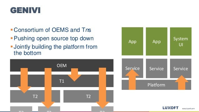 GENIVI  Consortium of OEMS and Tns  Pushing open source top down  Jointly building the platform from the bottom OEM T2 ...