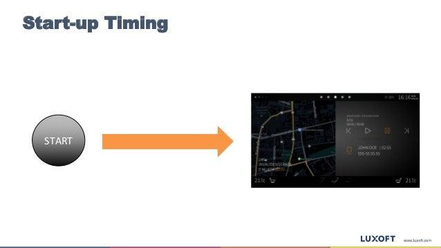Start-up Timing START