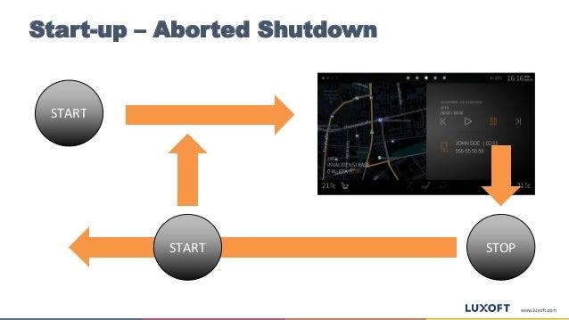 Start-up – Aborted Shutdown START STOPSTART