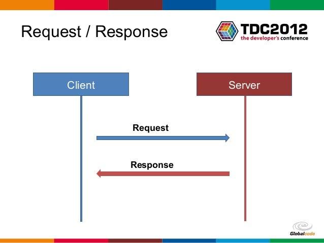 Comunicação multiplataforma em tempo real com SignalR Slide 3