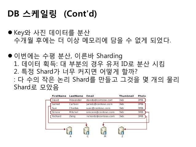 개발에 사용한 기술 (cont'd)  로드 발런싱과 정적 배포에는 Nginx, HAproxy, Varnish  데이터 저장소는 MySQL  맵리듀스는 Amazon EMR 위의 MrJob  코드 관리는 git