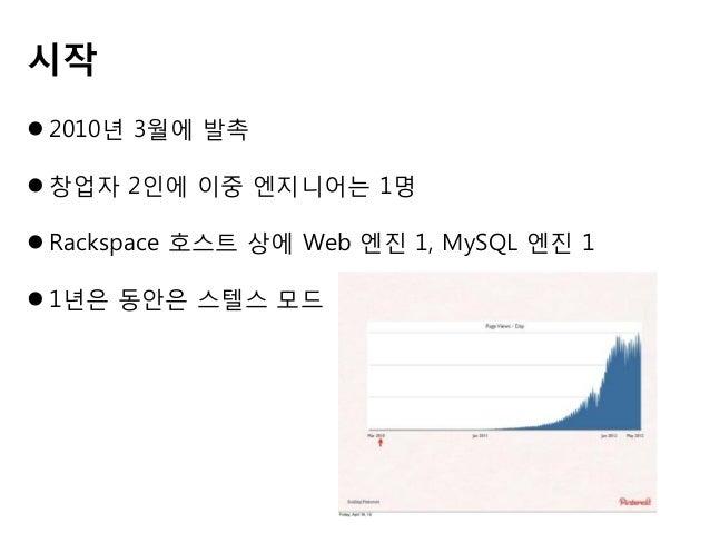 2012년 5월 엔지니어는 25명, 아키텍처는 이전과 그대로이며 다만 각 항목의 숫자만 증가.