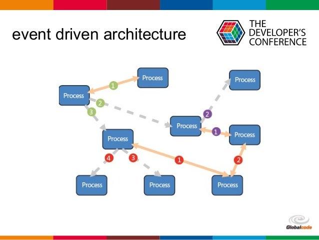Globalcode U2013 Open4education Event Driven Architecture ...