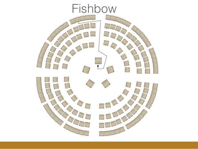 1 Fishbow