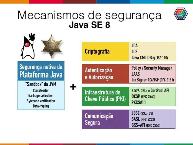 Autenticação e Autorização Policy / Security Manager JAAS JarSigner TSA/TSP (RFC 3161) Comunicação Segura JSSE (SSL/TL...