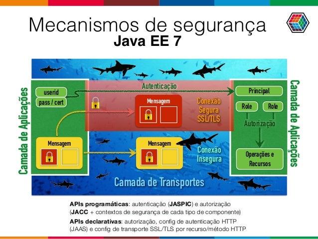 Mensagem Mensagem Role Principal Role userid pass / cert CamadadeAplicações CamadadeAplicações Camada de Transportes Auten...