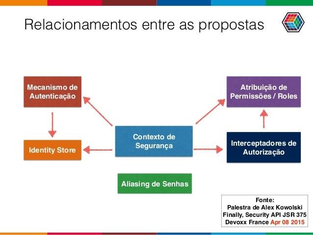 Relacionamentos entre as propostas Identity Store Mecanismo de Autenticação Contexto de Segurança Atribuição de Permissões...