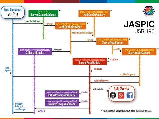 JASPIC javax.security.auth.message.module ServerAuthModule javax.servlet ServletContextListener javax.security.auth.mess...
