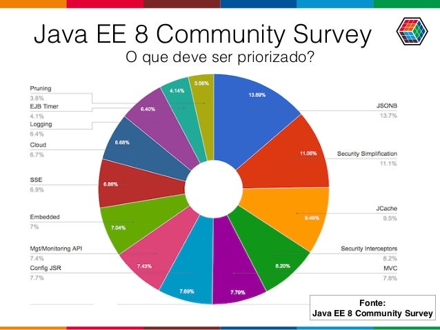 Java EE 8 Community Survey O que deve ser priorizado? Fonte: Java EE 8 Community Survey