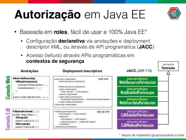 java.security Permission Autorização em Java EE JACC (JSR 115) • Baseada em roles, fácil de usar e 100% Java EE* • Configu...