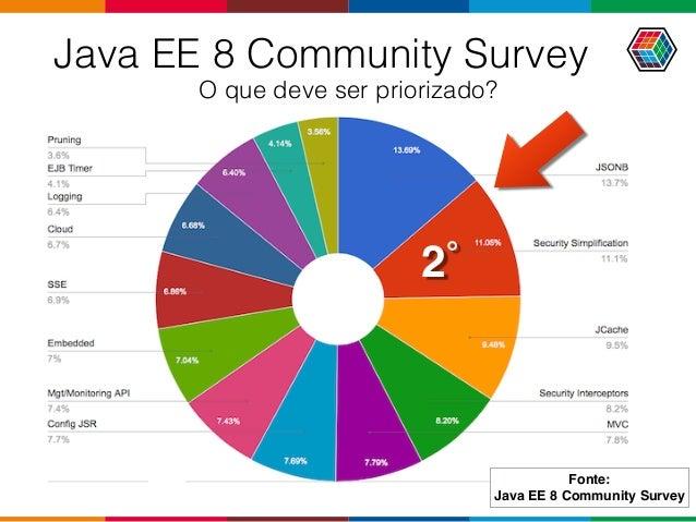 Java EE 8 Community Survey O que deve ser priorizado? 2˚ Fonte: Java EE 8 Community Survey