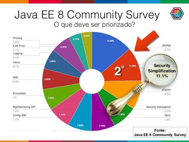 Java EE 8 Community Survey O que deve ser priorizado? 2˚ Security Simplification 11.1% Fonte: Java EE 8 Community Survey