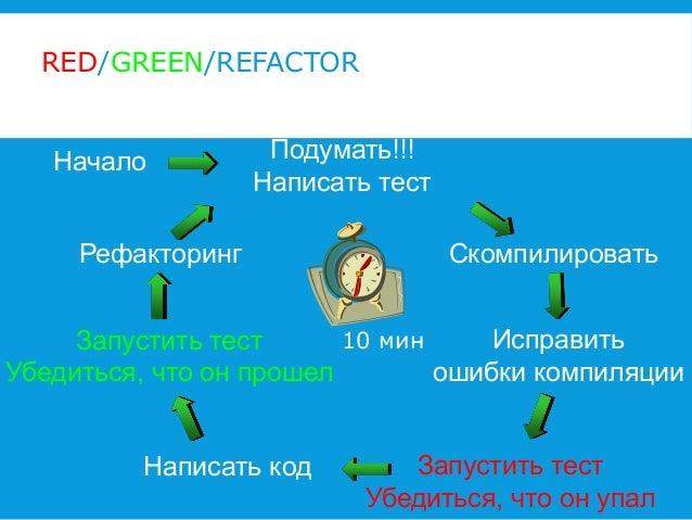 RED/GREEN/REFACTOR  Начало  Подумать!!! Написать тест  Рефакторинг  Скомпилировать  10 мин Исправить Запустить тест ошибки...