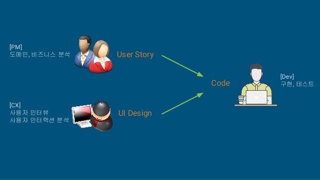 Code User Story UI Design [PM] 도메인, 비즈니스 분석 [CX] 사용자 인터뷰 사용자 인터랙션 분석 [Dev] 구현, 테스트