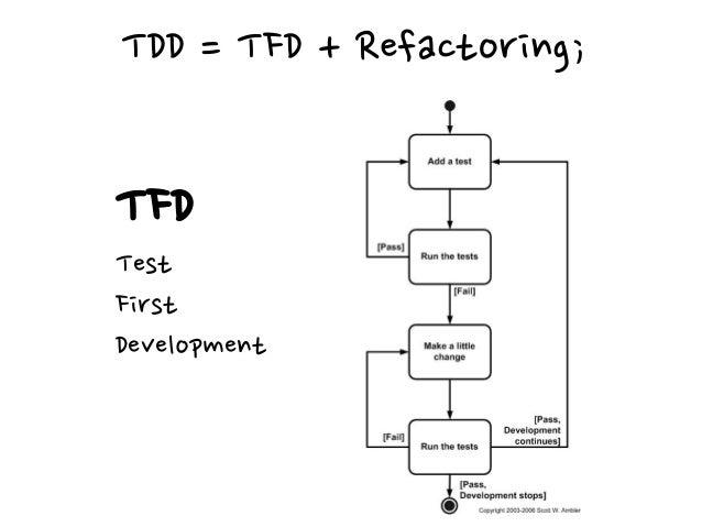Refactoring for TDD Observable Behavior == Tests