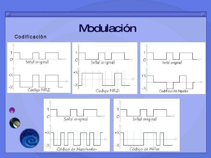 Modulación Codificación