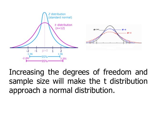 T distribution for T table 99 degrees of freedom