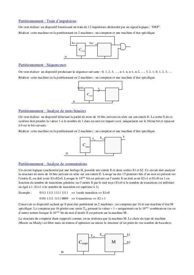 Partitionnement : Train d'impulsions On veut réaliser un dispositif fournissant un train de 12 impulsions déclenché par un...