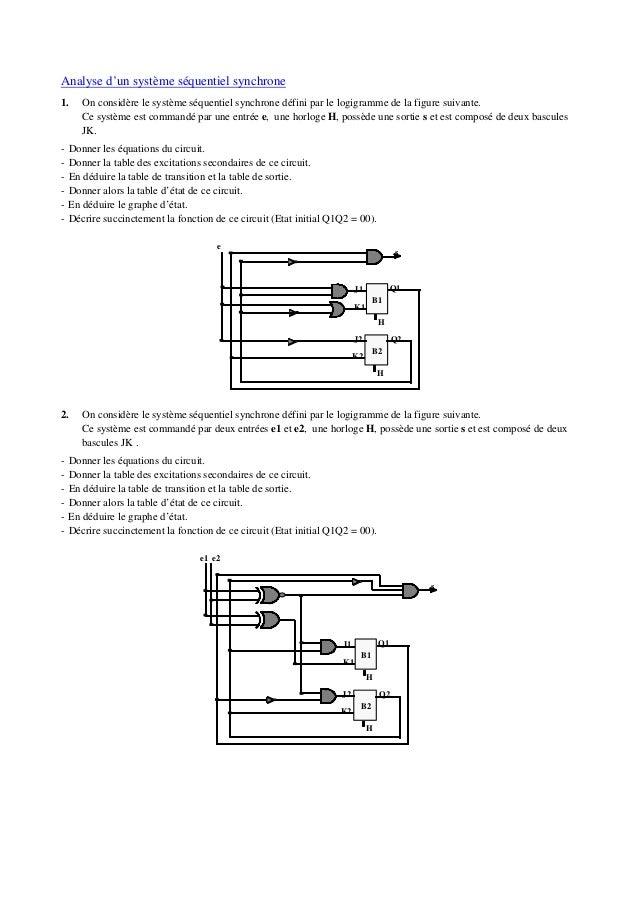 Analyse d'un système séquentiel synchrone 1. On considère le système séquentiel synchrone défini par le logigramme de la f...