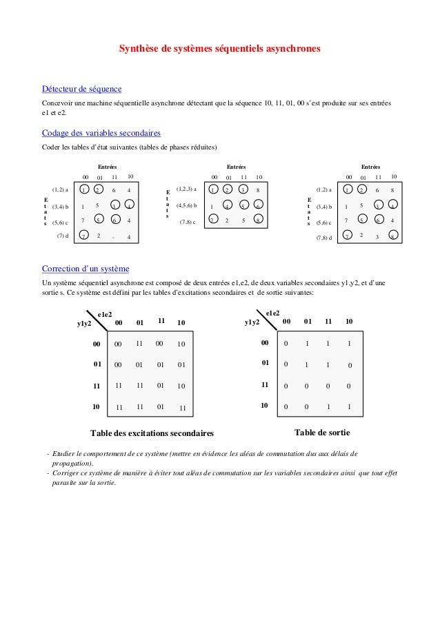 Synthèse de systèmes séquentiels asynchrones Détecteur de séquence Concevoir une machine séquentielle asynchrone détectant...