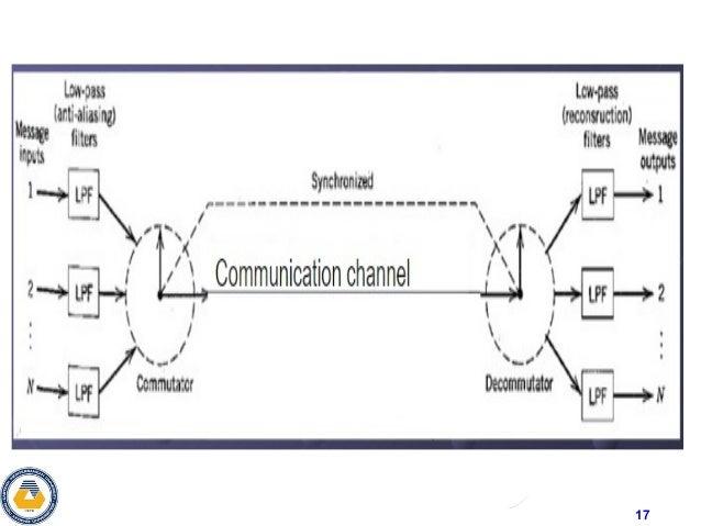 Strange Time Division Multiplexing Wiring Database Rimengelartorg