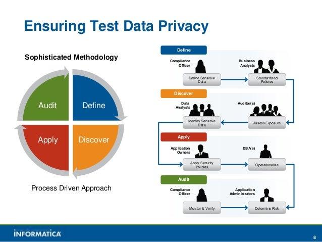 Test Data Management for healthcare
