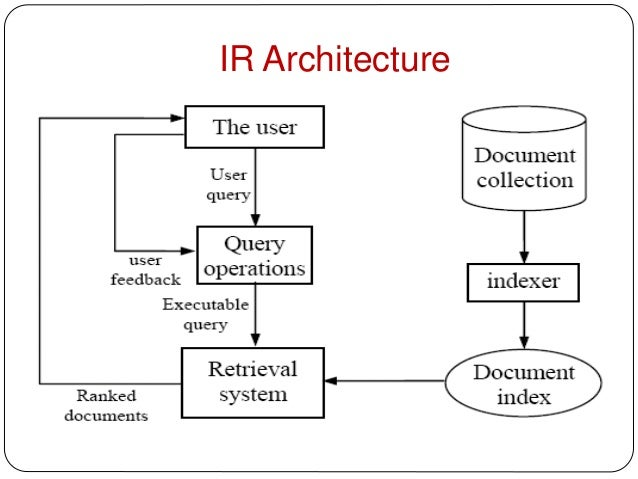 what is information retrieval system