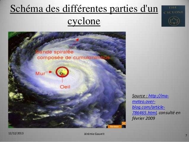 Schéma des différentes parties d'un cyclone  Source : http://mameteo.overblog.com/article786465.html, consulté en février ...