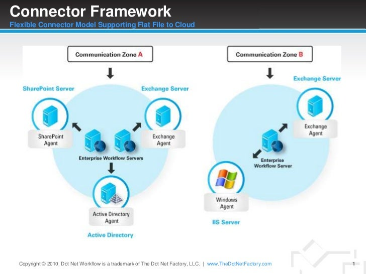 Connector FrameworkFlexible Connector Model Supporting Flat File to Cloud<br />Copyright © 2010. Dot Net Workflow is a tra...
