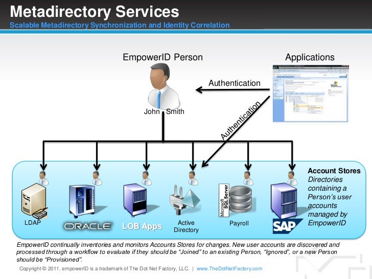 Metadirectory ServicesScalable Metadirectory Synchronization and Identity Correlation<br />EmpowerID Person<br />Applicati...