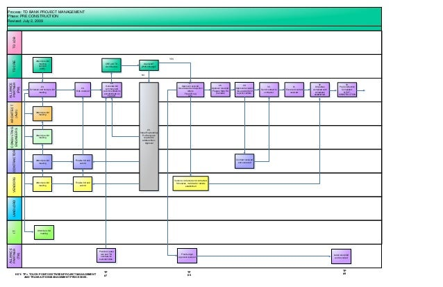 Td Pm Process Map Rev1 07 02 09