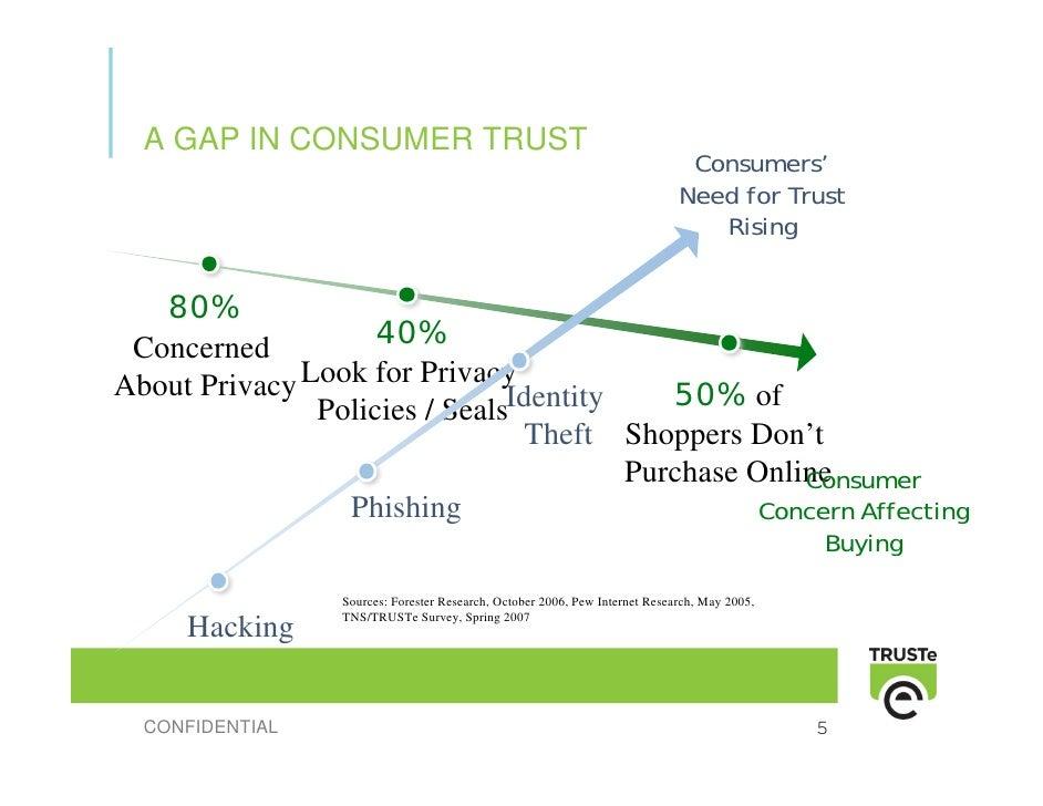 A GAP IN CONSUMER TRUST                                                                               Consumers'          ...