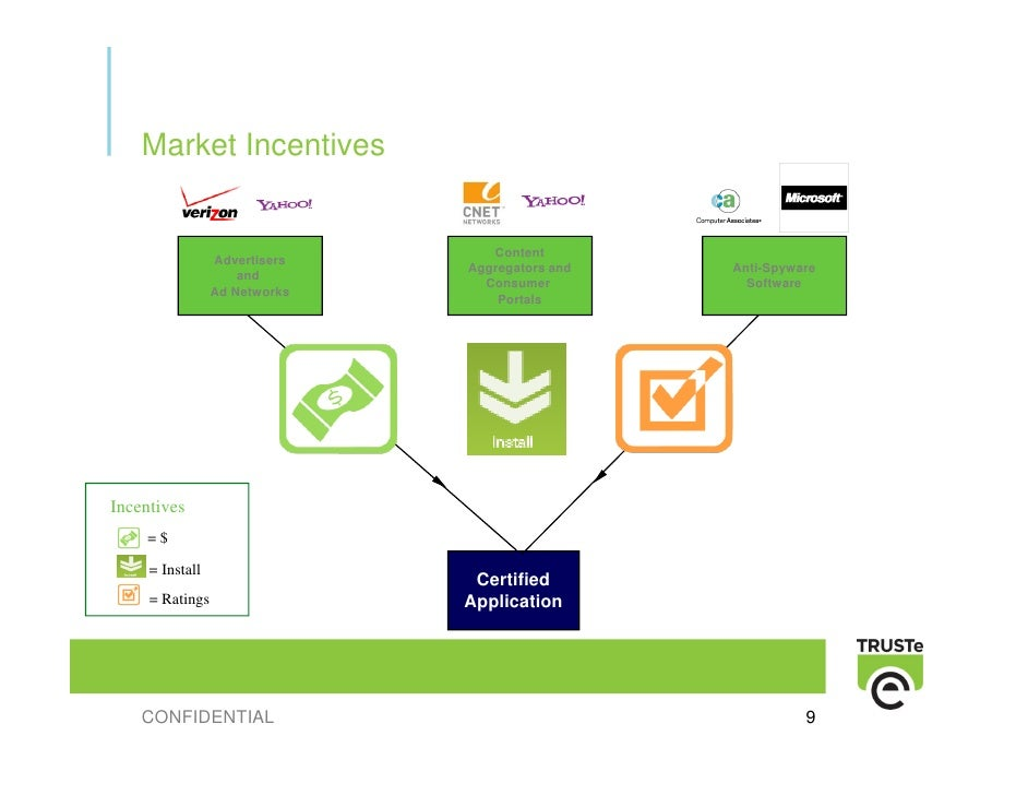 Market Incentives                                     Content                  Advertisers                                ...