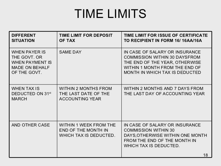 TIME LIMITS TIME LIMIT FOR ISSUE OF CERTIFICATE TO RECIPIENT IN FORM 16/ 16AA/16A TIME LIMIT FOR DEPOSIT OF TAX DIFFERENT ...