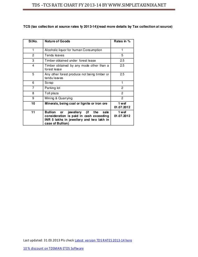 Tds Rate Chart Pdf