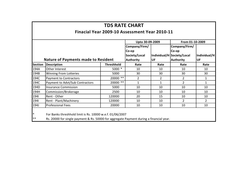 TDSRATECHART                            FinacialYear2009‐10AssessmentYear2010‐11                                   ...