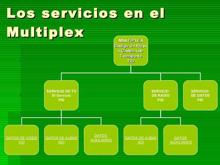 Los servicios en el Multiplex MULTIPLEX Codigo de Flujo  o Cadena de  Transporte TID SERVICIO DE TV ID Servicio PID SERVIC...