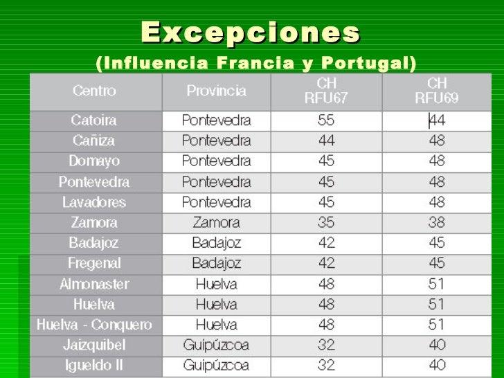 Excepciones  (Influencia Francia y Portugal)