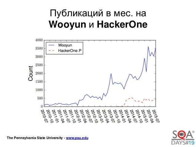 Тестирование уязвимостей веб приложений Slide 3