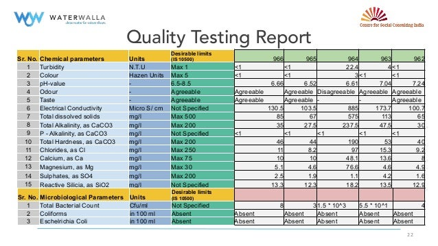 Drinking Water Quality Testing Parameters