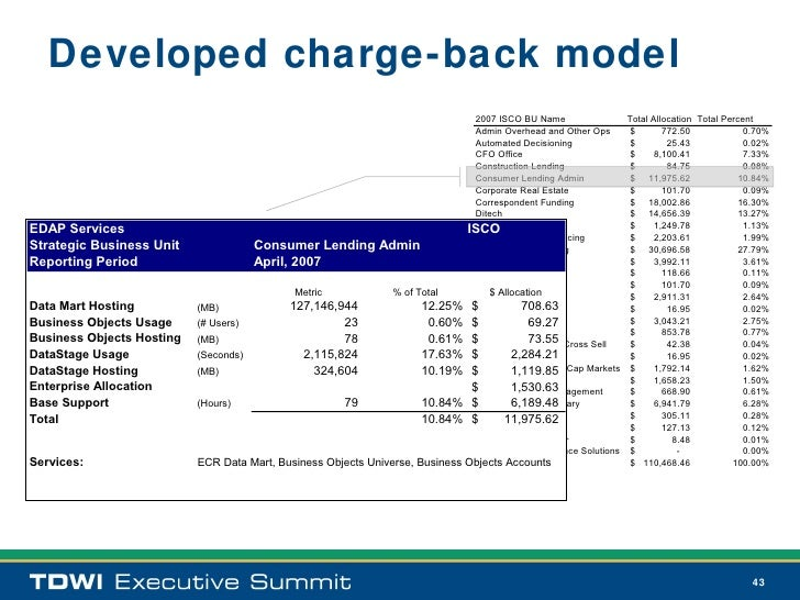it chargeback model excel