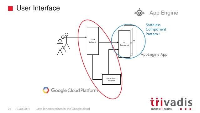 Trivadis TechEvent 2016 Java for enterprises in the Google