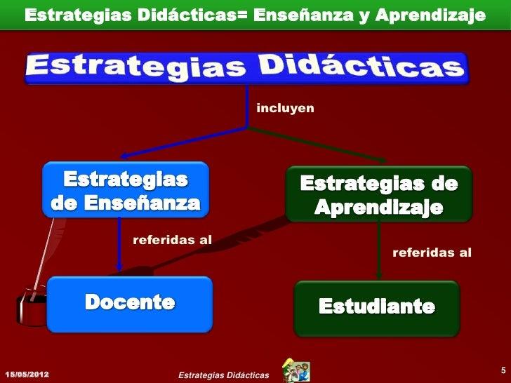 Estrategias de Enseñanza                      Dirigidas al discente y                     adaptadas        a        sus  ...