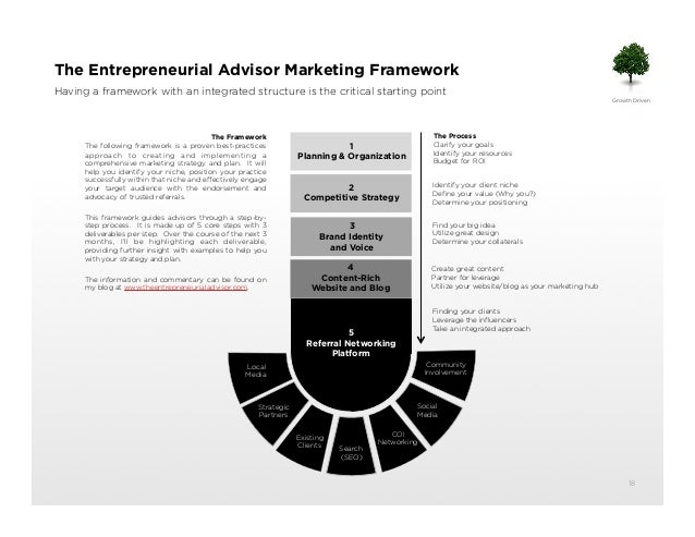 A Proven Marketing Strategy and Plan for Financial Advisors