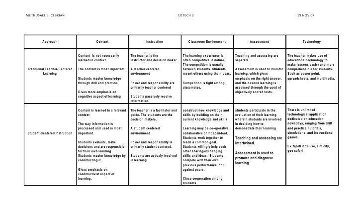Teacher vs Student Approach
