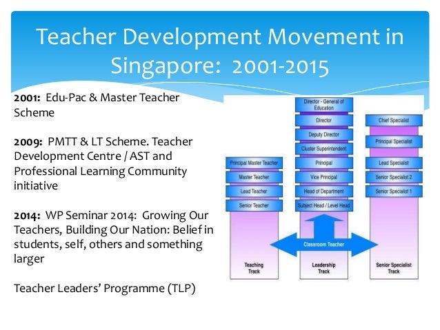 Teacher Leader Development: A Narrative Inquiry Slide 2