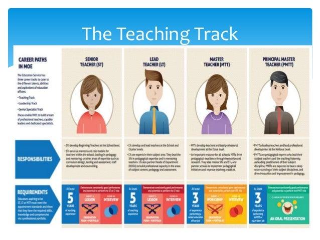 Teacher Leader Development: A Narrative Inquiry Slide 3