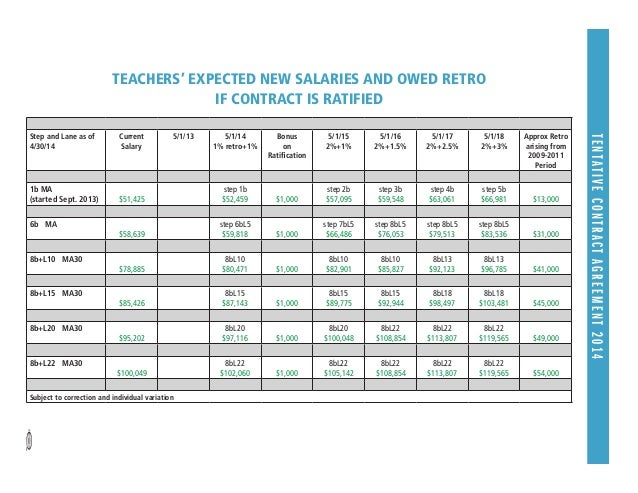 TENTATIVECONTRACTAGREEMENT2014 Step and Lane as of 4/30/14 Current Salary 5/1/13 5/1/14 1% retro+1% Bonus on Ratification ...
