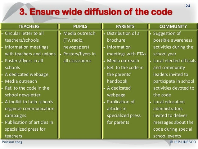 Balancing The Principles Nz Registered Teachers Code Of Ethics This Was Course Part